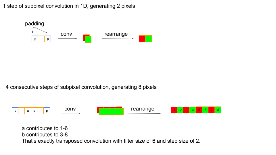 Equivalence of Subpixel Convolution and Transposed
